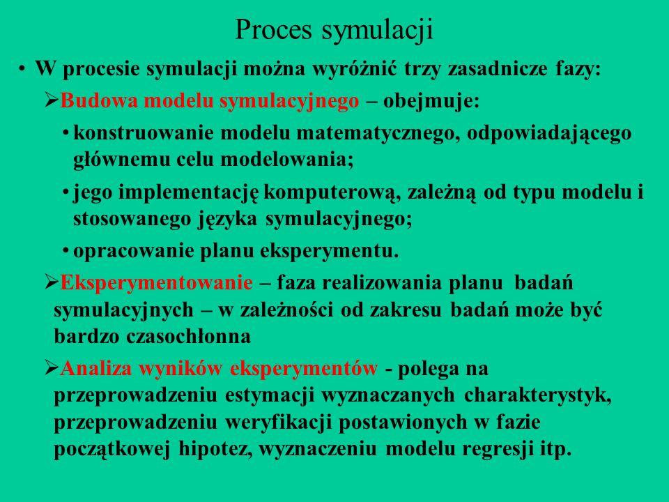 Proces symulacji W procesie symulacji można wyróżnić trzy zasadnicze fazy: Budowa modelu symulacyjnego – obejmuje: