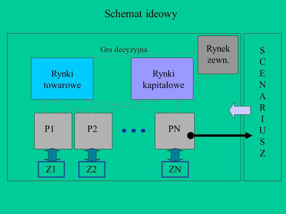 Schemat ideowy Rynek zewn. SCENARIUSZ Rynki towarowe Rynki kapitałowe