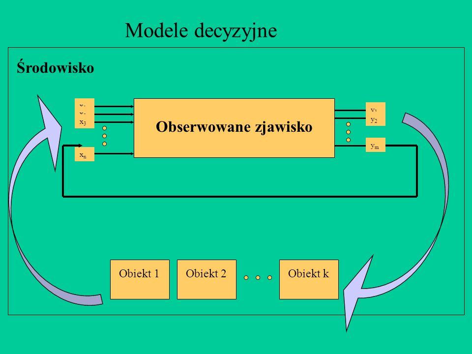 Modele decyzyjne Środowisko Obserwowane zjawisko Obiekt 1 Obiekt 2