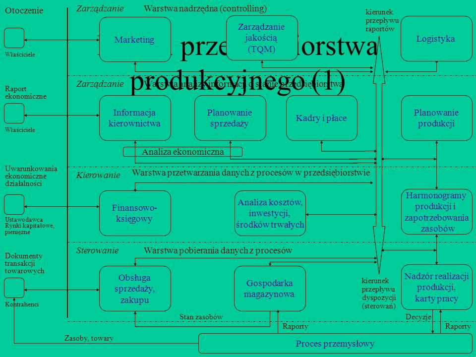 Model przedsiębiorstwa produkcyjnego (1)