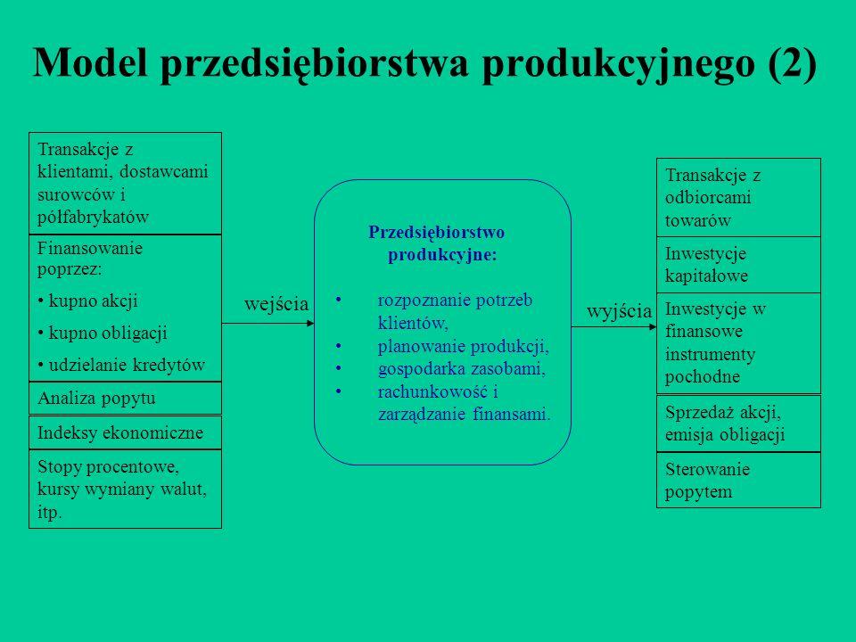 Model przedsiębiorstwa produkcyjnego (2)