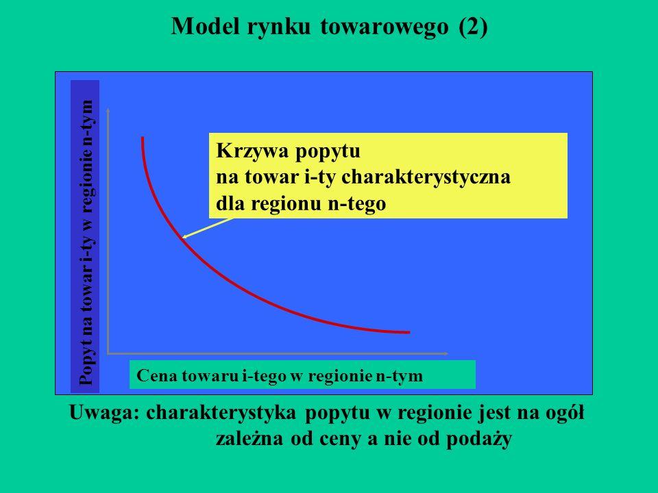 Model rynku towarowego (2)