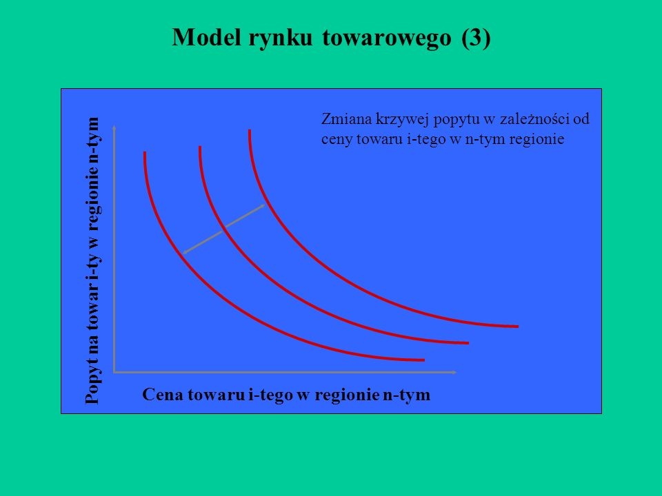Model rynku towarowego (3)