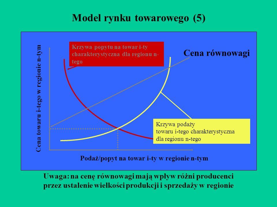 Model rynku towarowego (5)