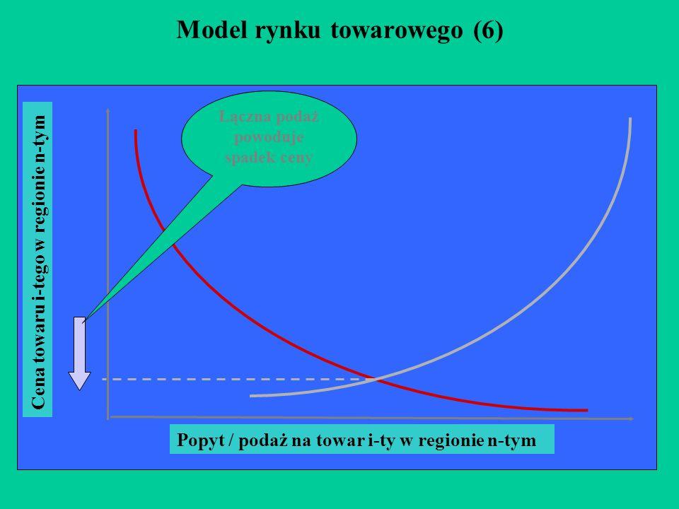 Model rynku towarowego (6)