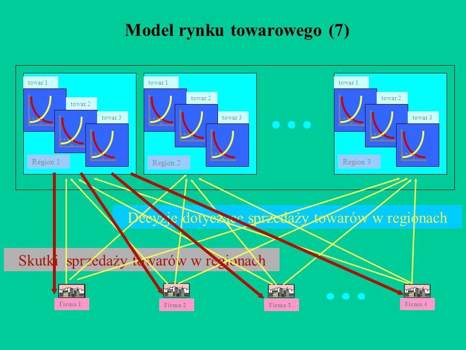 Model rynku towarowego (7)