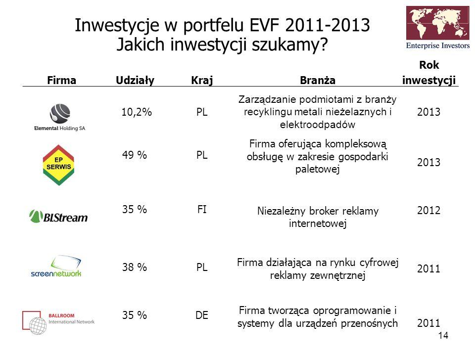Inwestycje w portfelu EVF 2011-2013 Jakich inwestycji szukamy