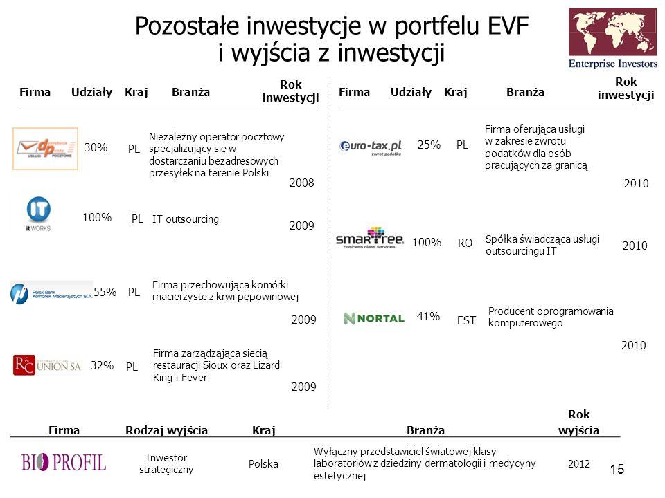 Pozostałe inwestycje w portfelu EVF i wyjścia z inwestycji