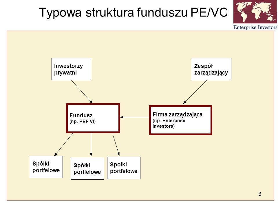 Typowa struktura funduszu PE/VC