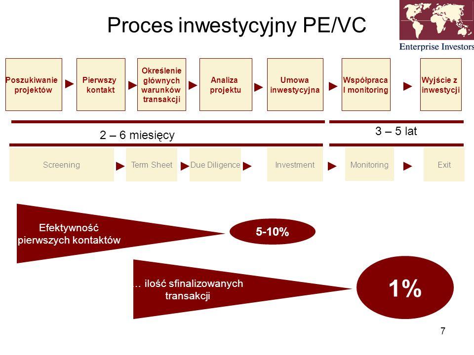 Proces inwestycyjny PE/VC