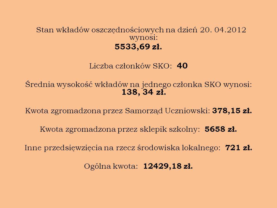 Stan wkładów oszczędnościowych na dzień 20. 04.2012 wynosi: