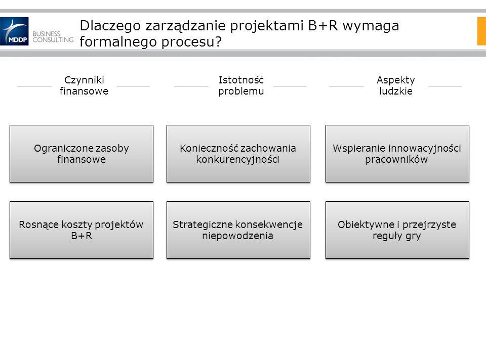 Dlaczego zarządzanie projektami B+R wymaga formalnego procesu