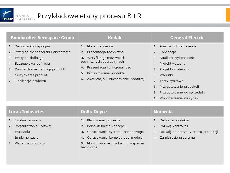 Przykładowe etapy procesu B+R