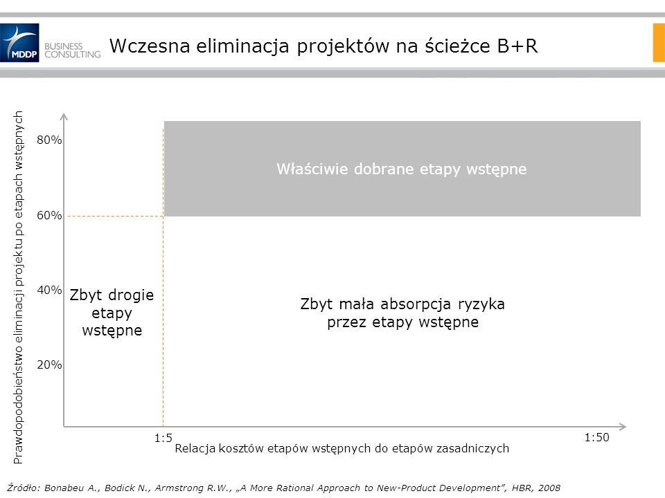 Wczesna eliminacja projektów na ścieżce B+R