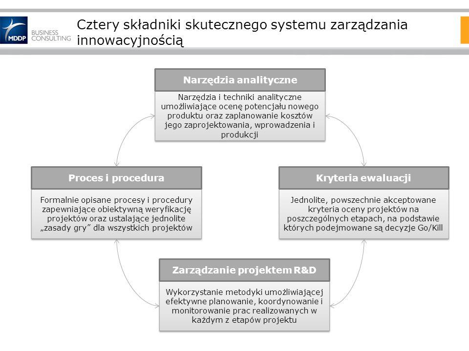Cztery składniki skutecznego systemu zarządzania innowacyjnością