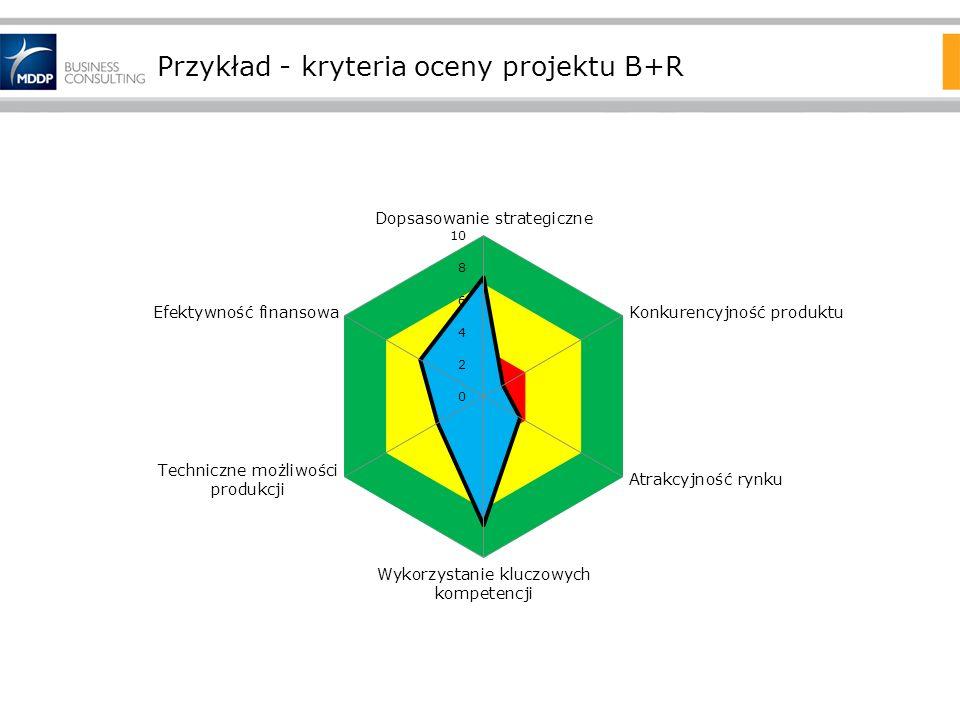 Przykład - kryteria oceny projektu B+R