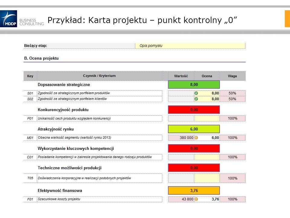 """Przykład: Karta projektu – punkt kontrolny """"0"""