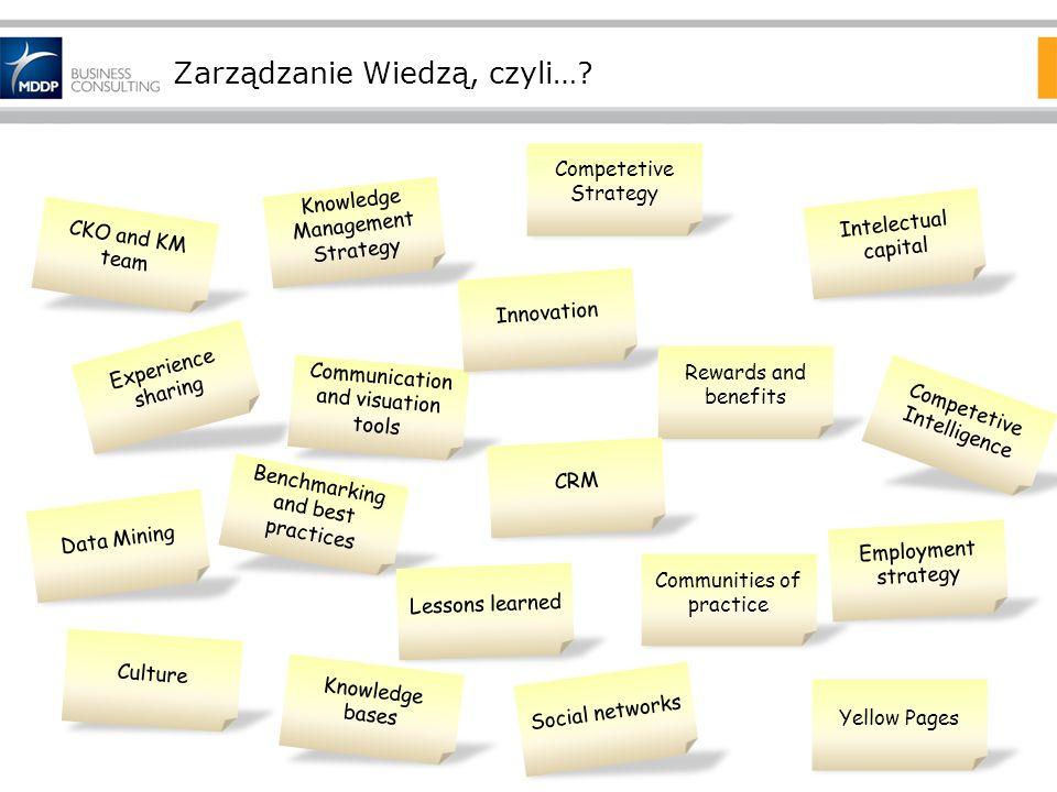 Zarządzanie Wiedzą, czyli…