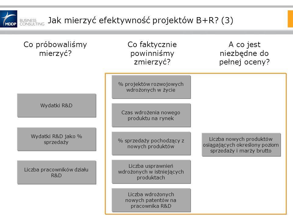 Jak mierzyć efektywność projektów B+R (3)
