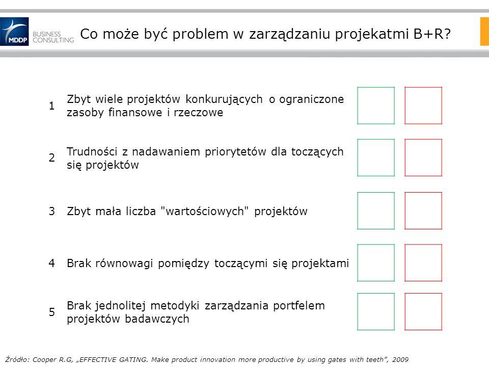 Co może być problem w zarządzaniu projekatmi B+R