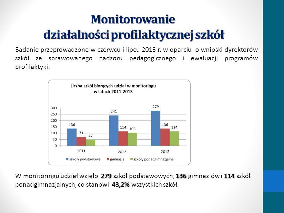 Monitorowanie działalności profilaktycznej szkół