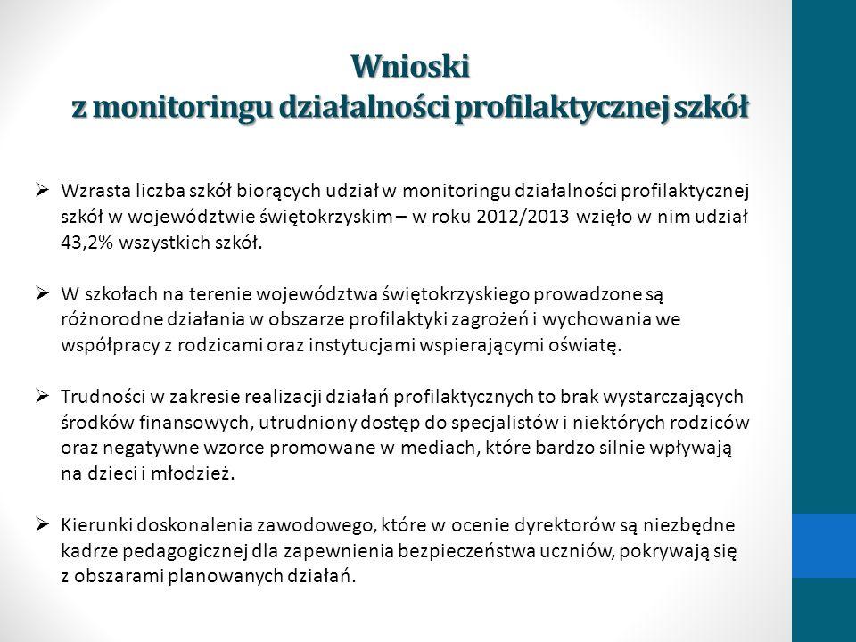 Wnioski z monitoringu działalności profilaktycznej szkół