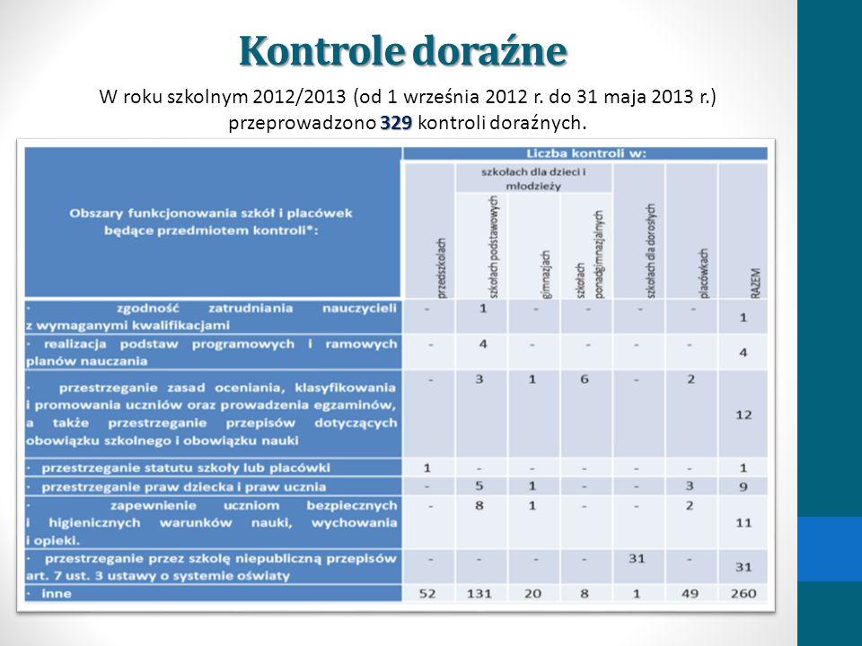 Kontrole doraźne W roku szkolnym 2012/2013 (od 1 września 2012 r.