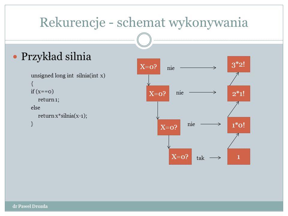 Rekurencje - schemat wykonywania