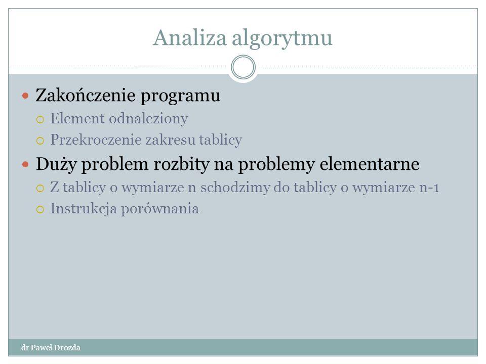 Analiza algorytmu Zakończenie programu