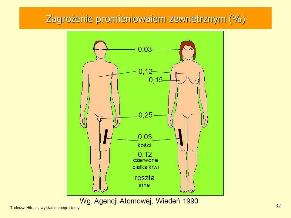 Zagrożenie promieniowaiem zewnetrznym (%)