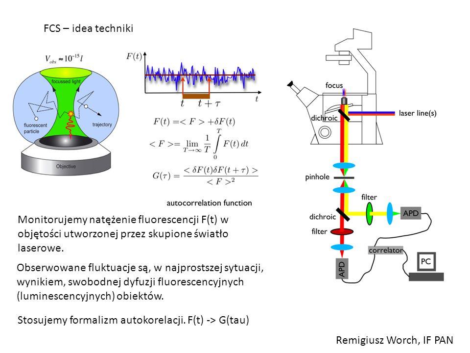 FCS – idea techniki Monitorujemy natężenie fluorescencji F(t) w objętości utworzonej przez skupione światło laserowe.