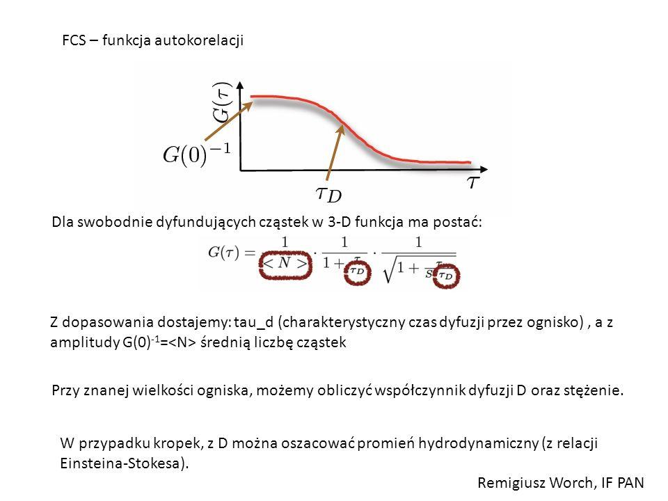 FCS – funkcja autokorelacji