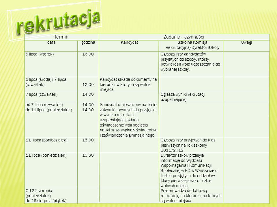 Szkolna Komisja Rekrutacyjna/Dyrektor Szkoły