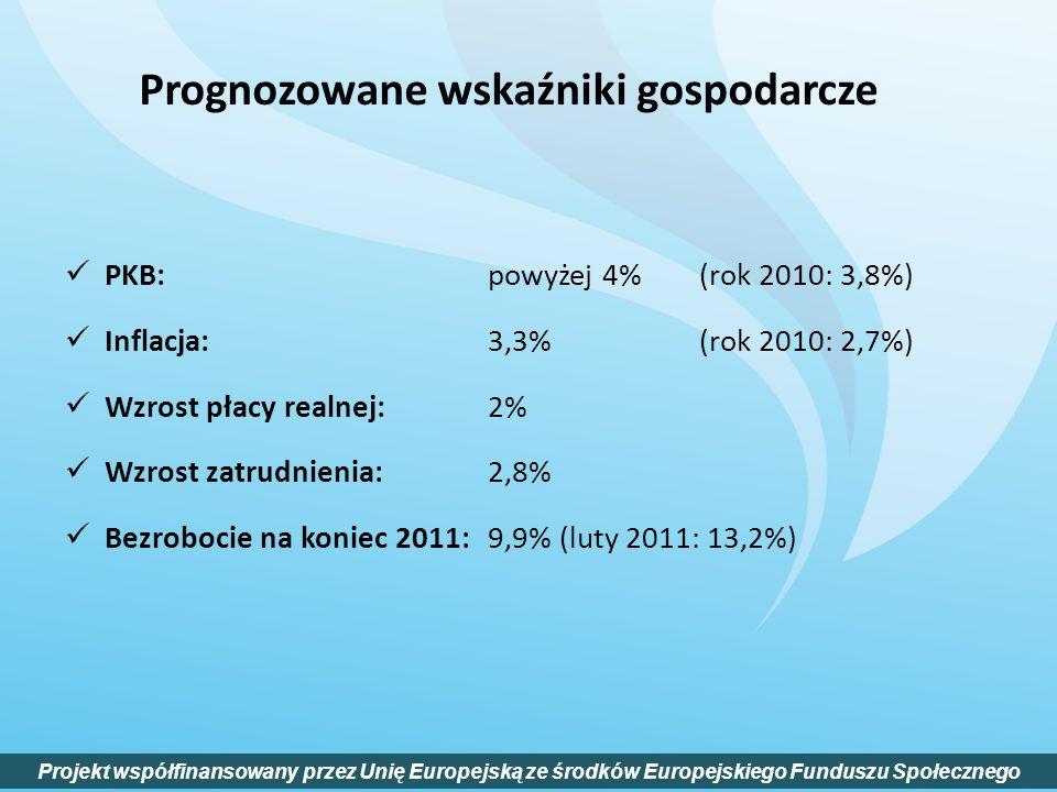 Prognozowane wskaźniki gospodarcze