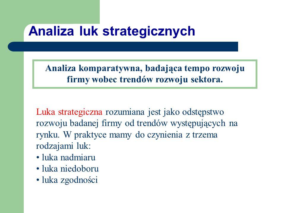Analiza luk strategicznych
