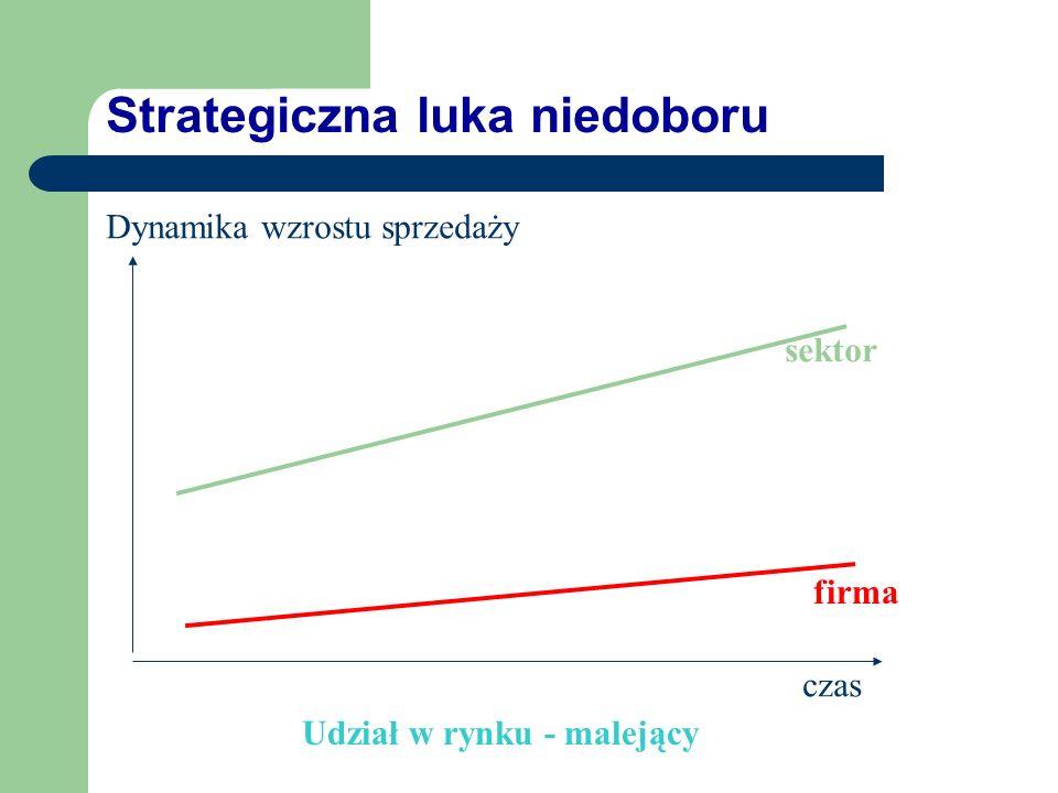 Strategiczna luka niedoboru