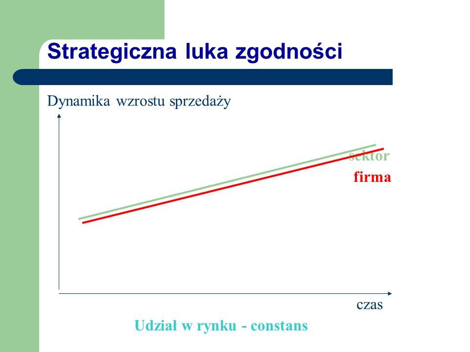 Strategiczna luka zgodności