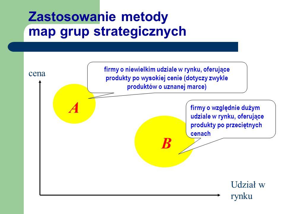 Zastosowanie metody map grup strategicznych