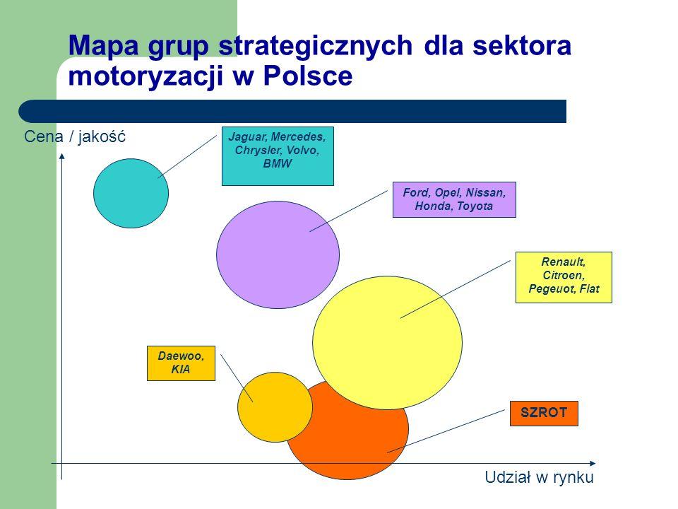 Mapa grup strategicznych dla sektora motoryzacji w Polsce