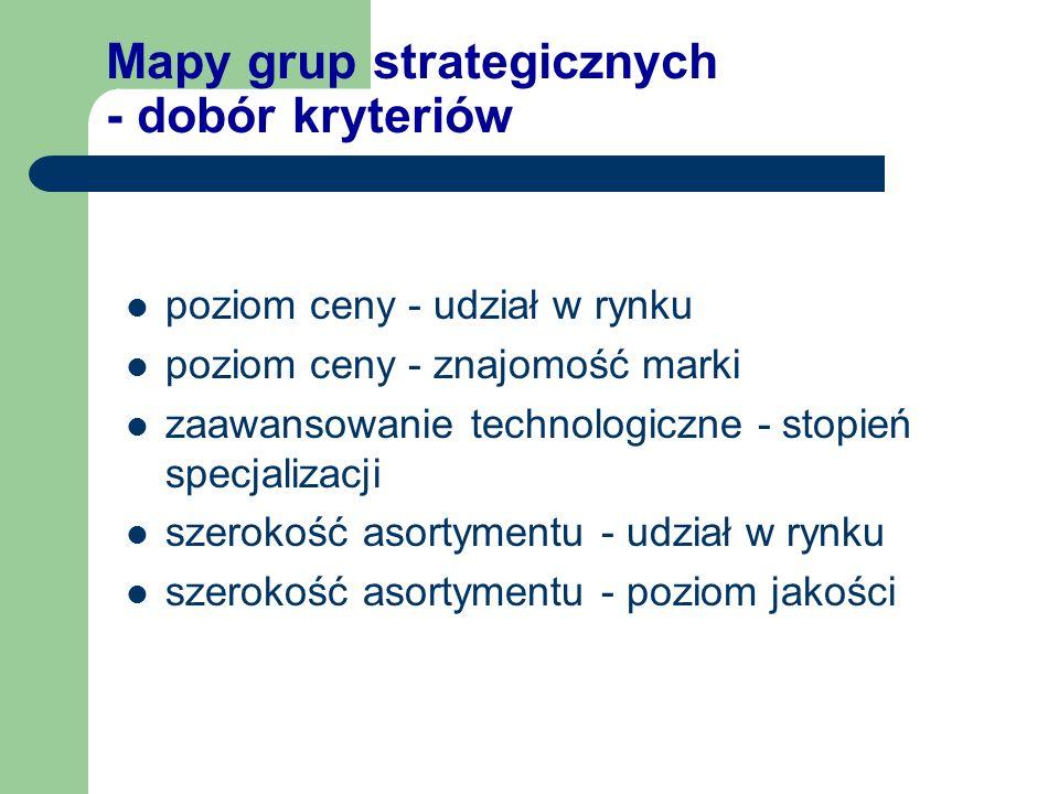 Mapy grup strategicznych - dobór kryteriów
