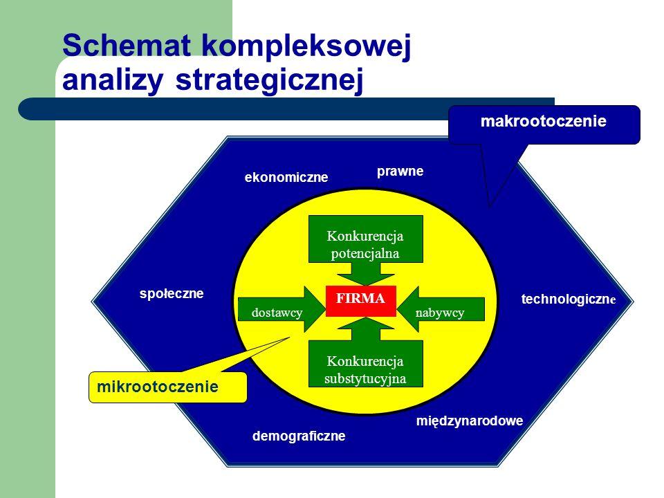Schemat kompleksowej analizy strategicznej