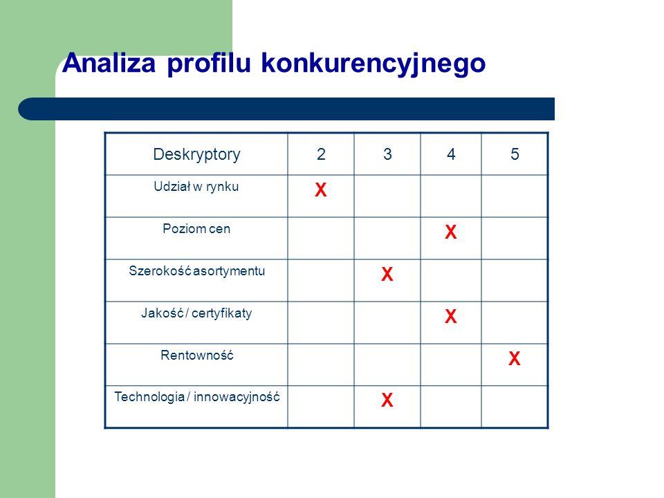 Analiza profilu konkurencyjnego