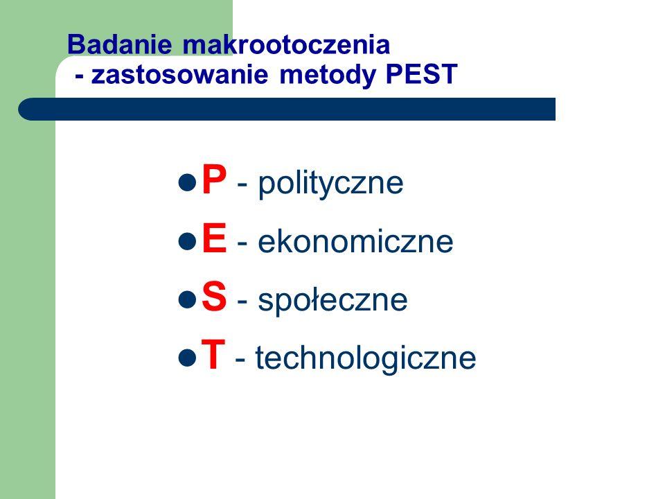 Badanie makrootoczenia - zastosowanie metody PEST