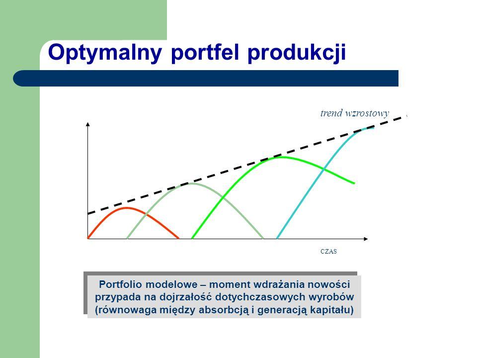 Optymalny portfel produkcji