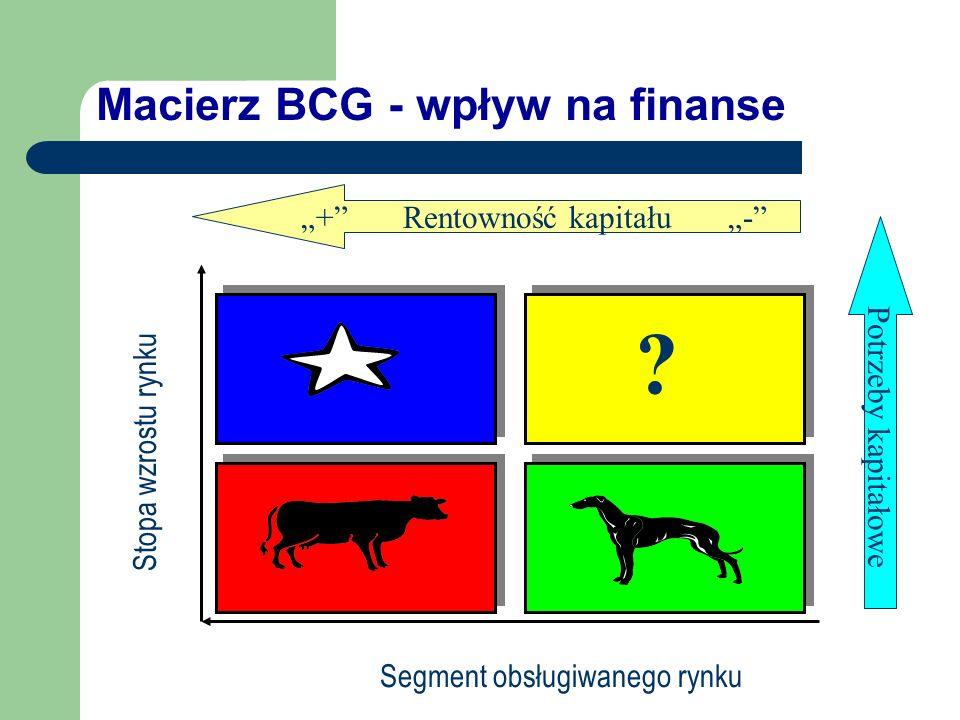 Macierz BCG - wpływ na finanse