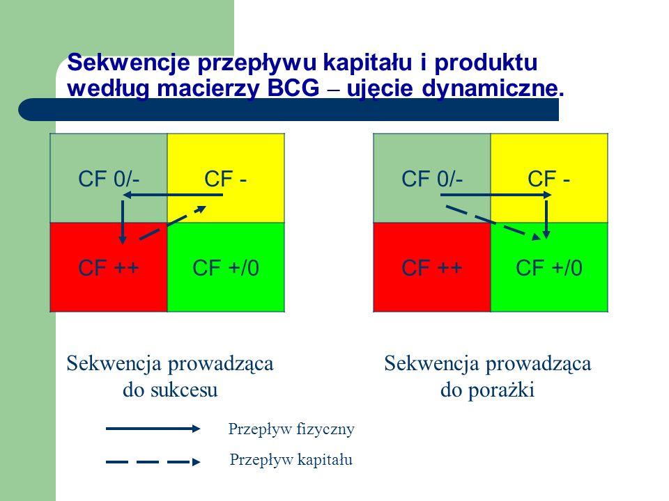 Sekwencje przepływu kapitału i produktu według macierzy BCG – ujęcie dynamiczne.
