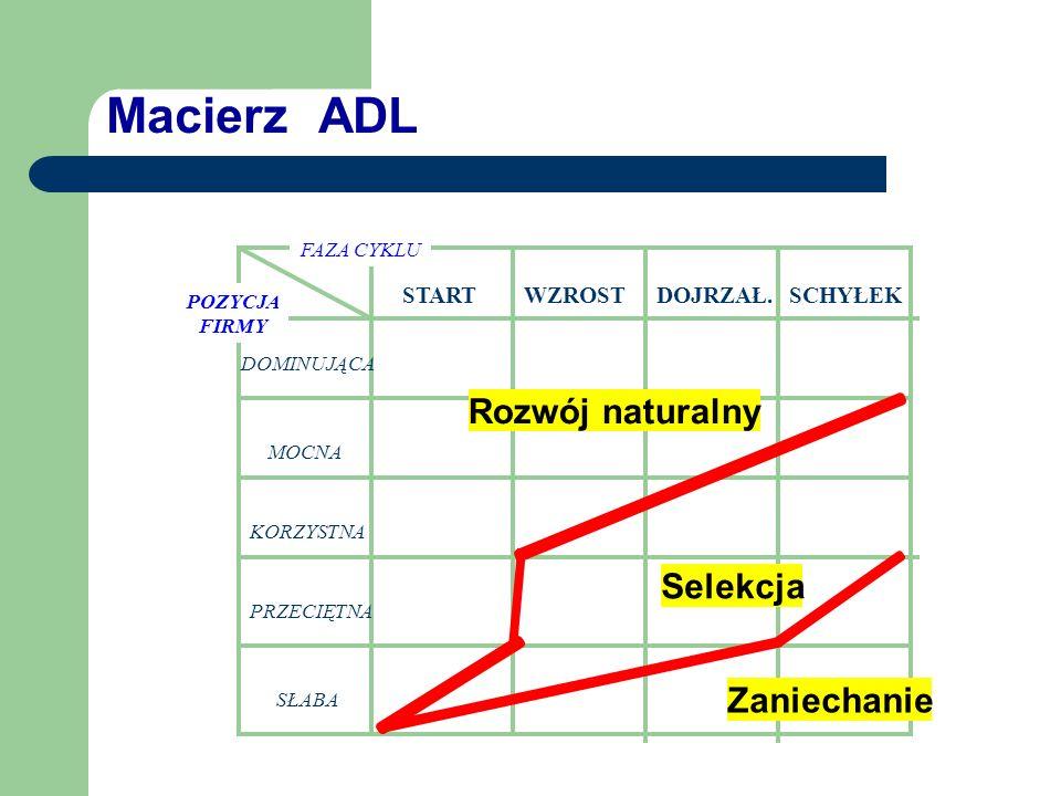 Macierz ADL Rozwój naturalny Selekcja Zaniechanie START WZROST