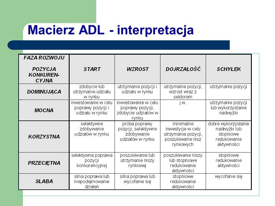 Macierz ADL - interpretacja