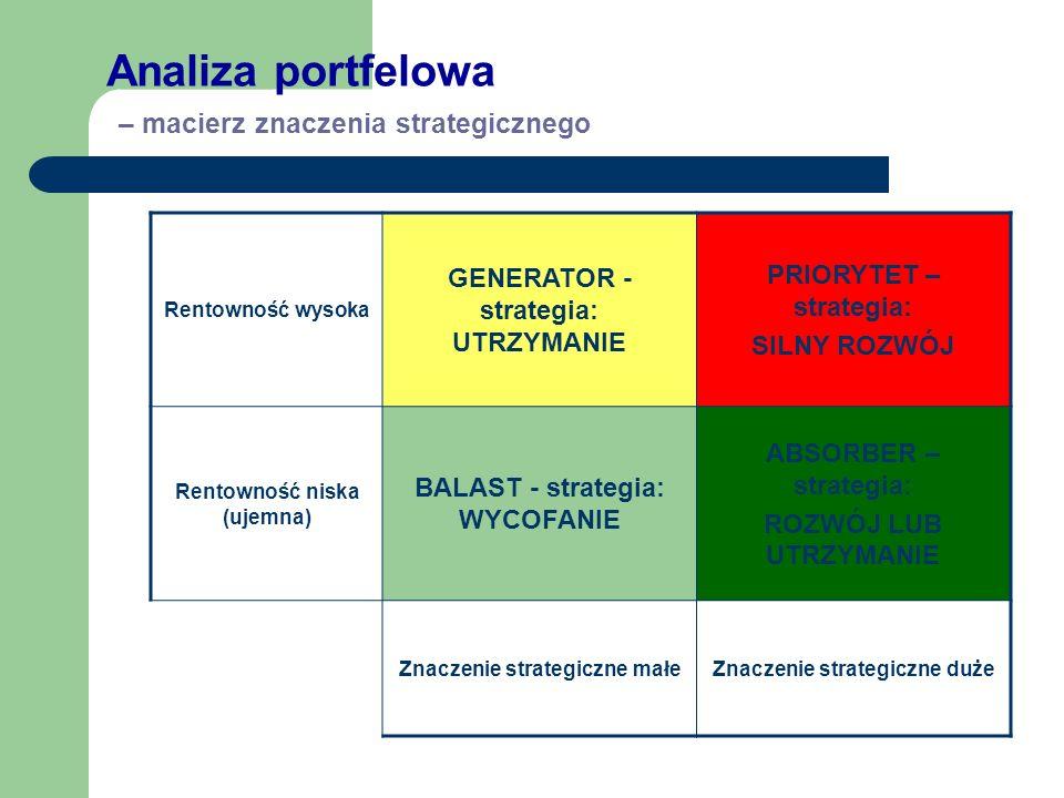 Analiza portfelowa – macierz znaczenia strategicznego