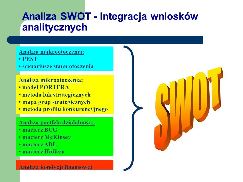 Analiza SWOT - integracja wniosków analitycznych